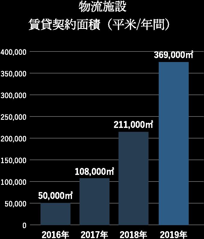 物流施設 賃貸契約面積(平米/年間)